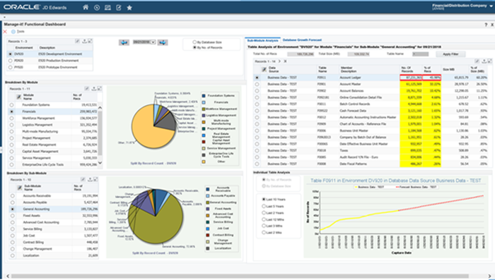 Manage-it! Functional Dashboard shows what is happening in your JD Edwards database
