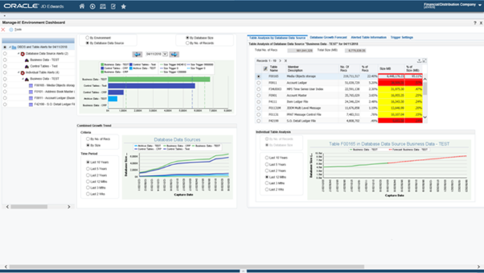 Manage-it! Environment Dashboard to see what is happening in your JD Edwards database